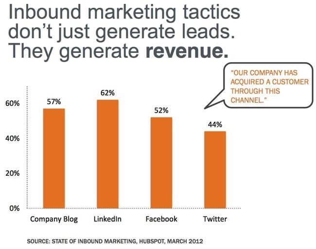 inbound marketing data from hubspot
