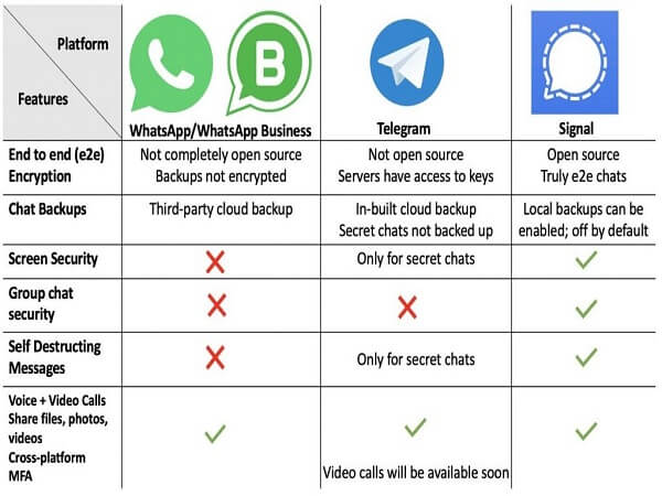 whatsapp vs Telegram vs Signal app comparison