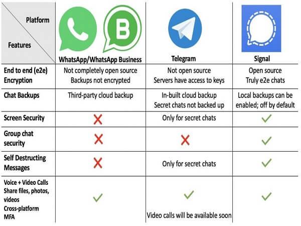 whatsapp vs Telegram vs Signal app comparison