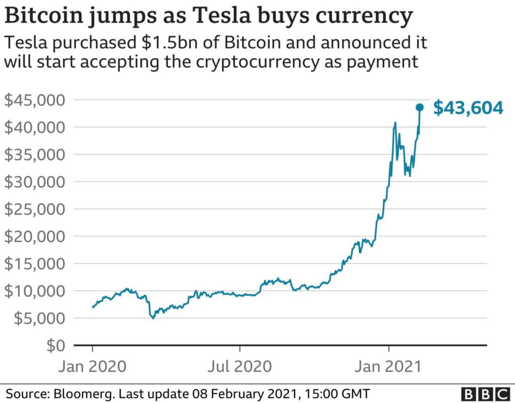 Bitcoin Price Inflation and Decrease after Elon Musk Announcement
