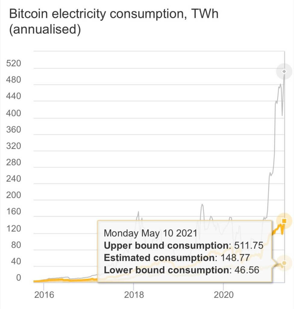 Bitcoin energy consumption is harmful for the environment- Elon Musk