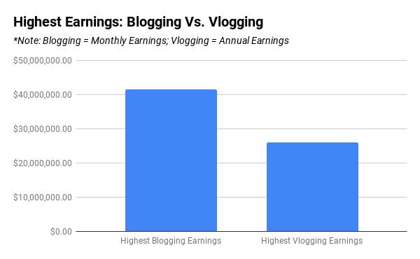 Bloggers vs Vloggers Earning