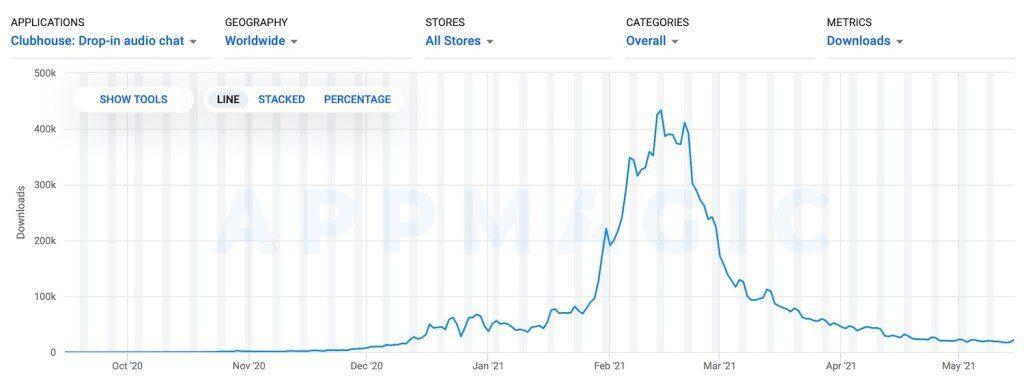 Clubhouse app downloads decline data worldwide