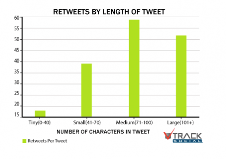 Tweets with medium lengths get more retweets