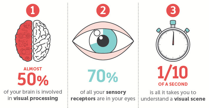 Reasons to use infographics in content marketing