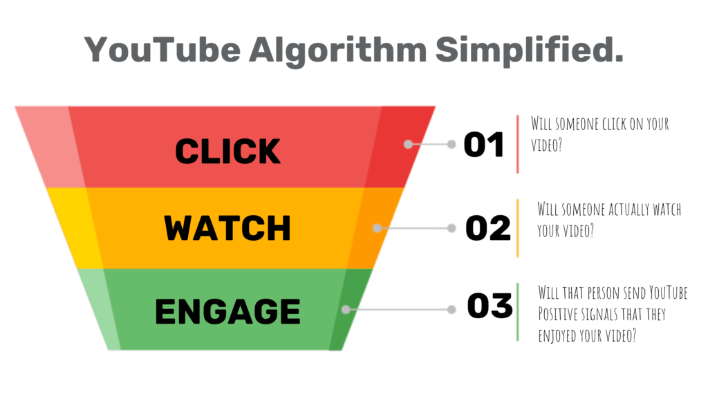 Understand Youtube Algorithm to become a Youtube Influencer